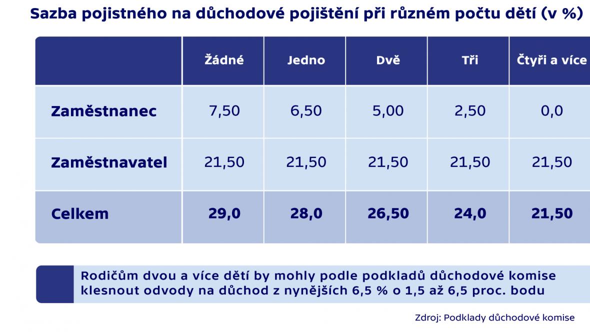 Sazba pojistného na důchodové pojištění při různém počtu dětí