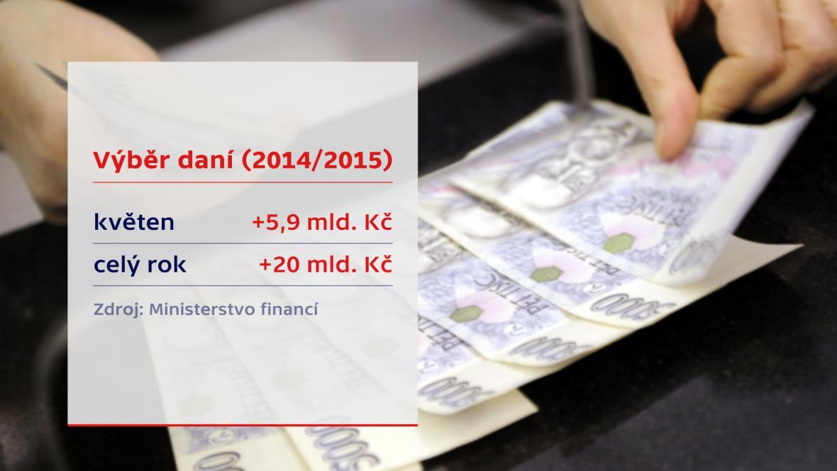 Výběr daní 2014/2015