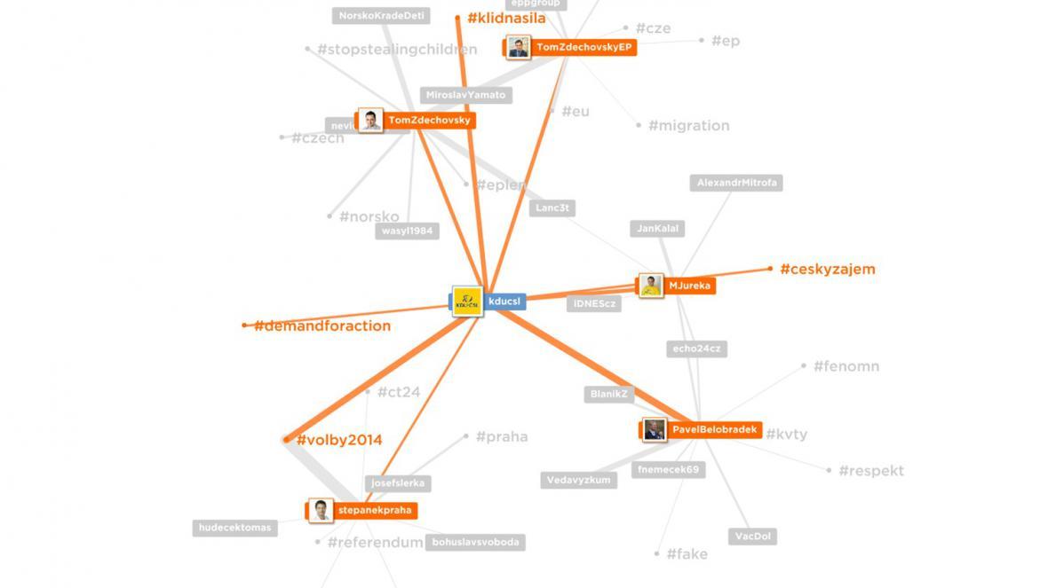 Četnost twitterových propojení KDU-ČSL