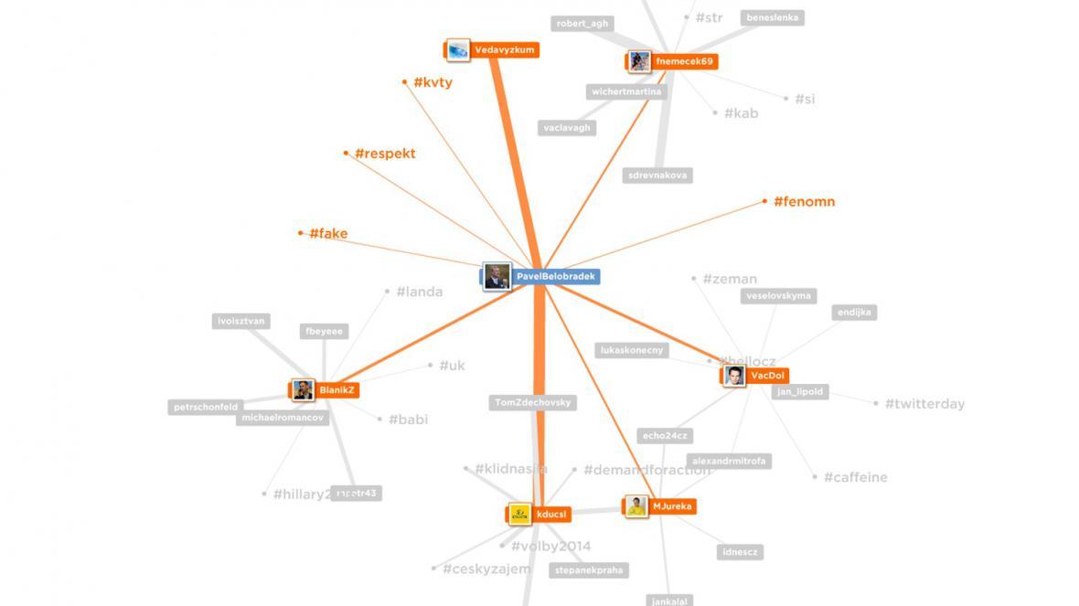 Pavel Bělobrádek a propojenost ostatních twitterových účtů