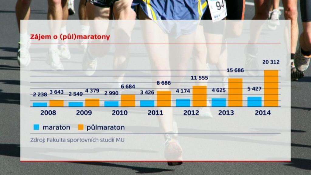 Zájem o (půl)maratony