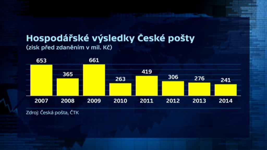 Hospodářské výsledky České pošty