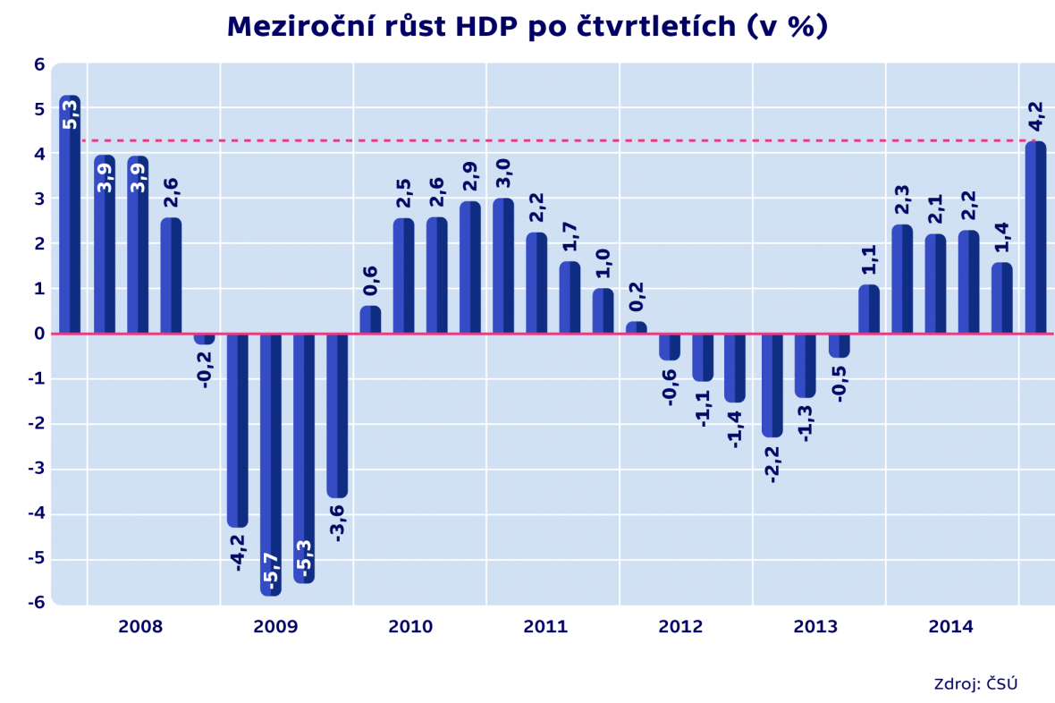 Meziroční růst HDP