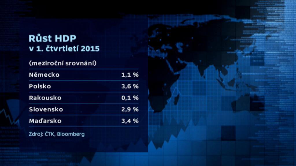 Srovnání HDP ve střední Evropě