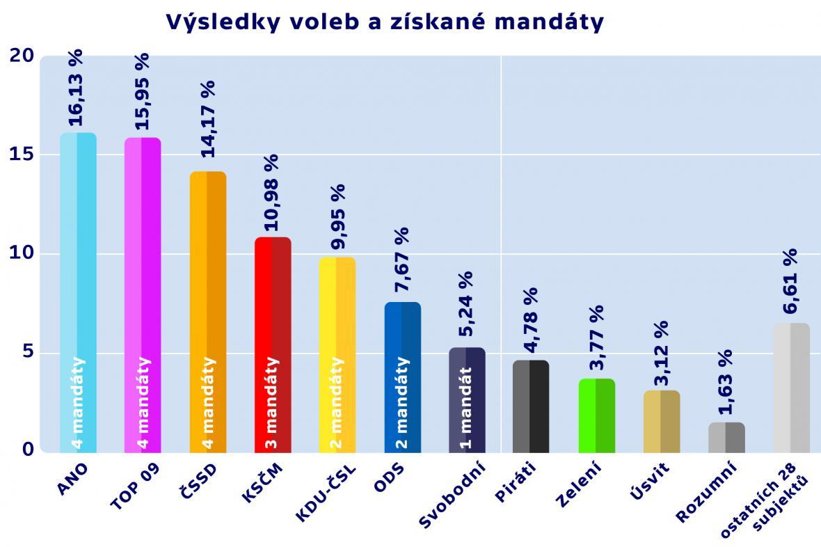 Výsledky voleb a získané mandáty