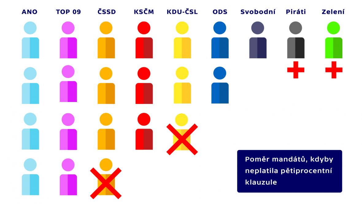 Poměr mandátů, kdyby neplatila pětiprocentní klauzule