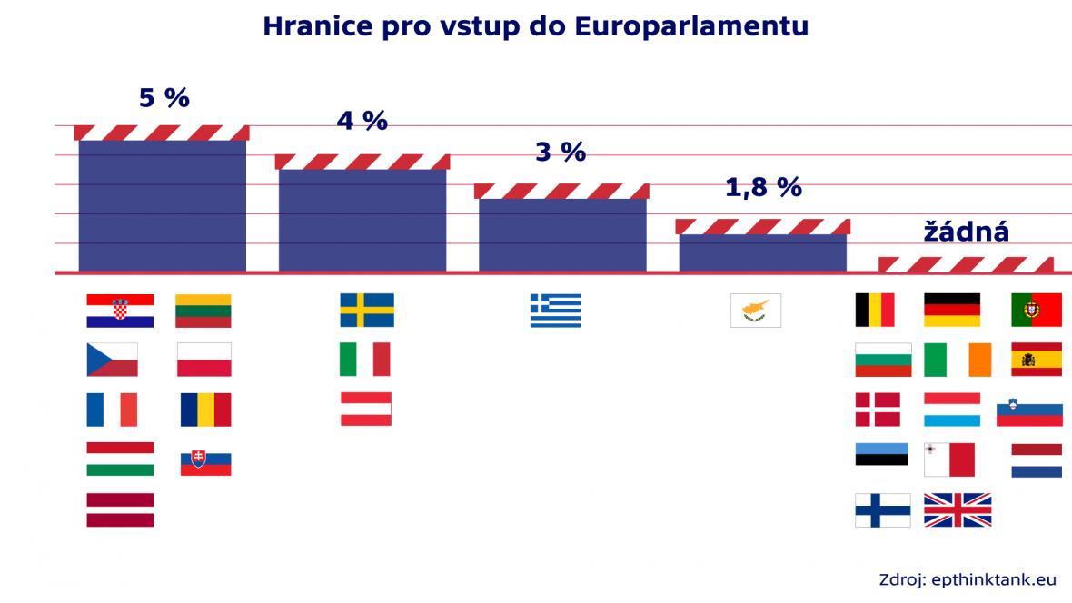 Hranice pro vstup do Europarlamentu