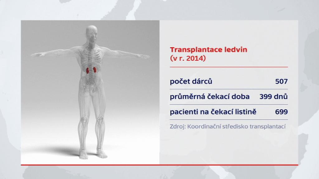 Statistiky transplantací ledvin v roce 2014