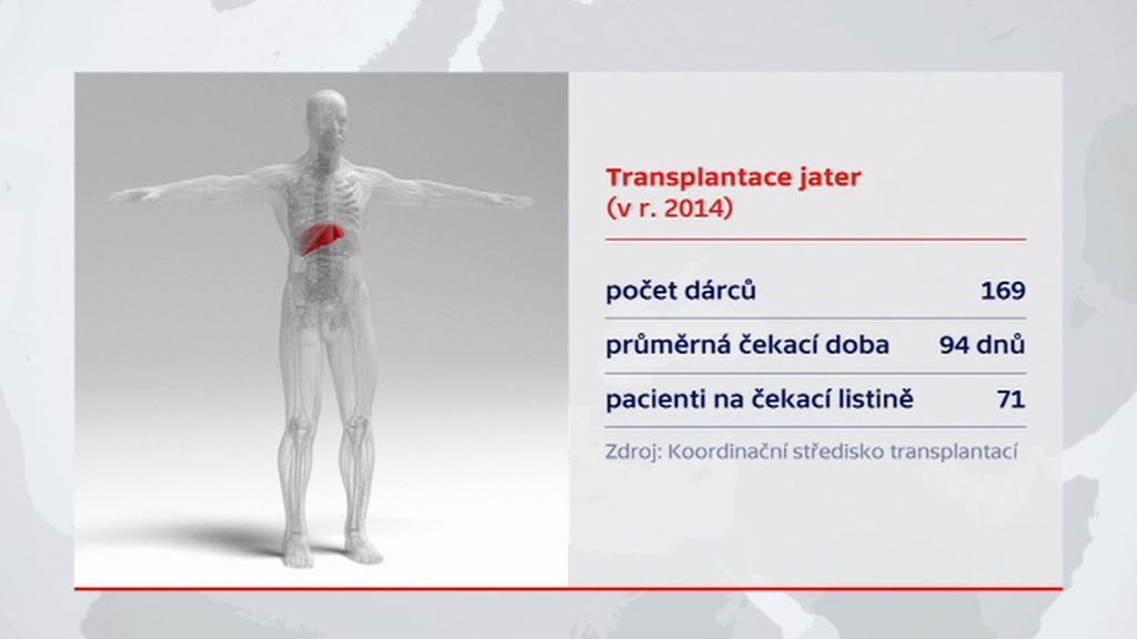 Statistiky transplantací jater za rok 2014