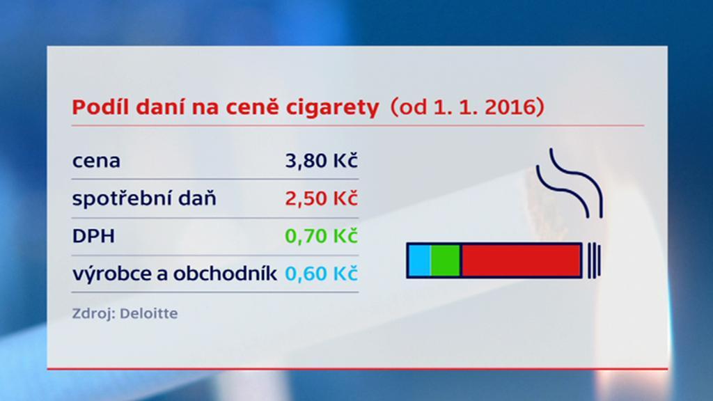 Podíl daní na ceně cigarety