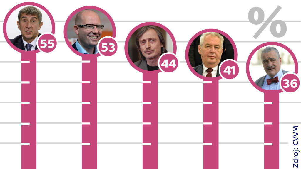 Nejpopulárnější politici podle agentury CVVM