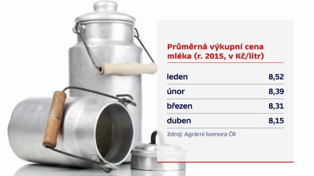 Průměrná výkupní cena mléka