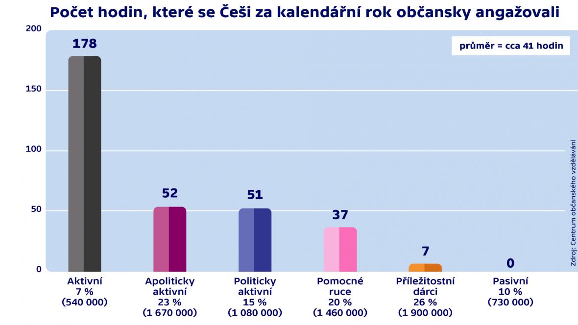 Počet hodin ročně, po něž se Češi občansky angažovali
