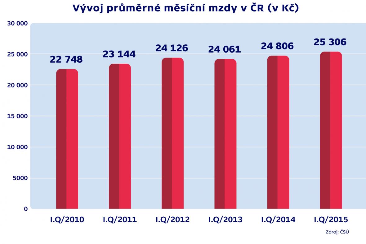 Vývoj průměrné měsíční mzdy v ČR (v Kč)