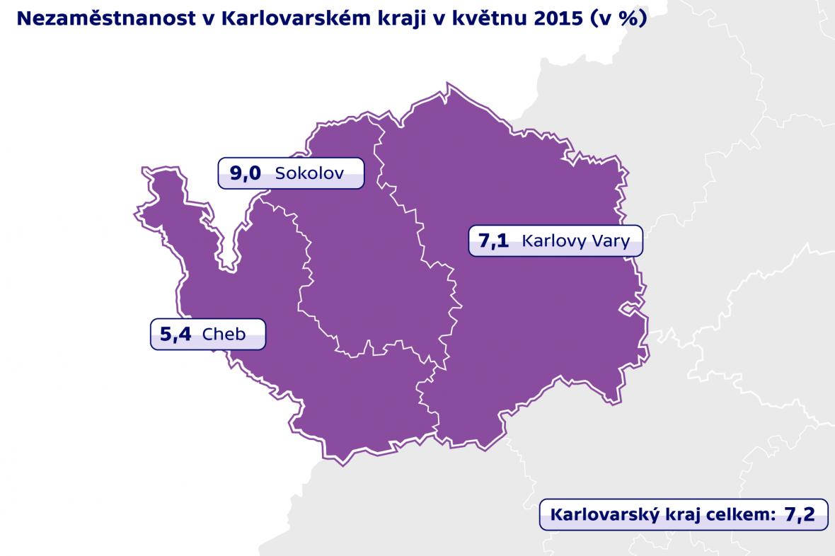 Nezaměstnanost v Karlovarském kraji v květnu 2015
