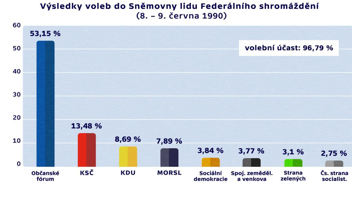 Výsledky voleb do Sněmovny lidu Federálního shromáždění