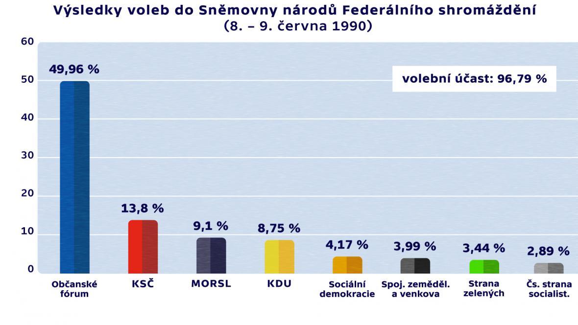 Výsledky voleb do Sněmovny národů Federálního shromáždění