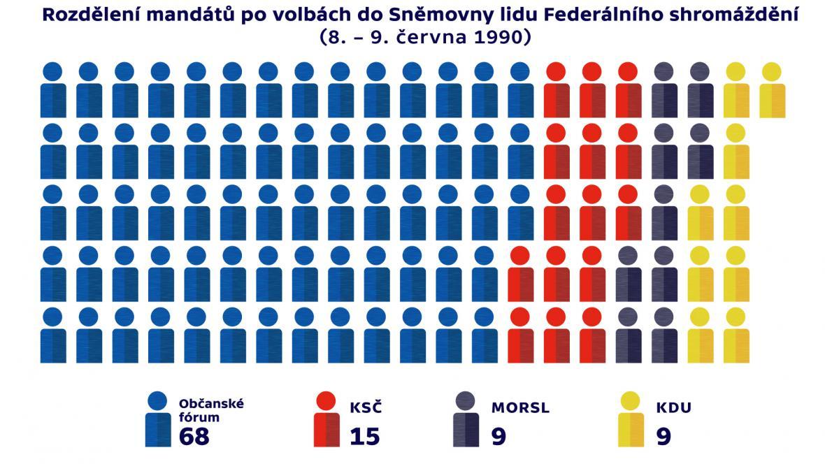 Rozdělení mandátů po volbách do Sněmovny lidu Federálního shromáždění