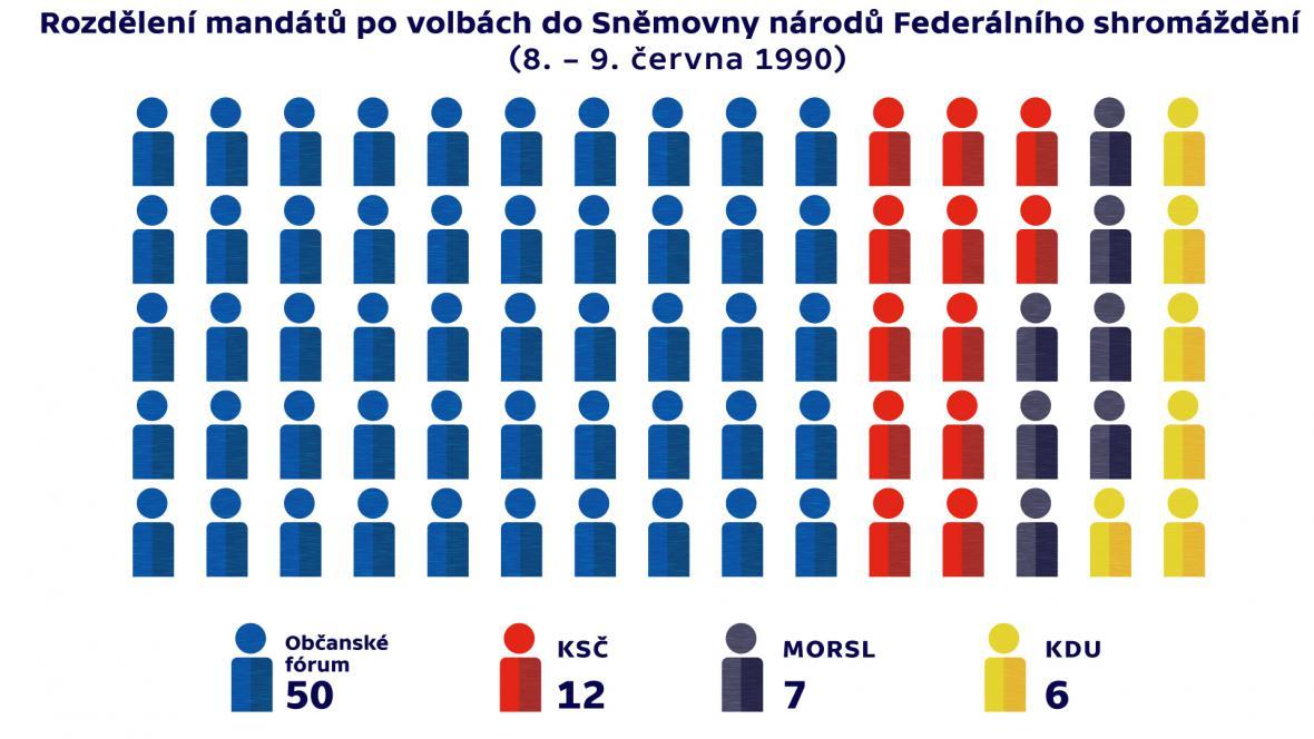 Rozdělení mandátů po volbách do Sněmovny národů Federálního shromáždění