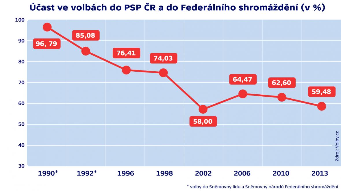 Účast ve volbách do PSP ČR a do Federálního shromáždění (v %)