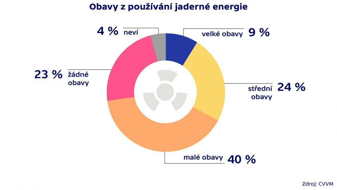 Průzkum agentury CVVM o jaderné energii