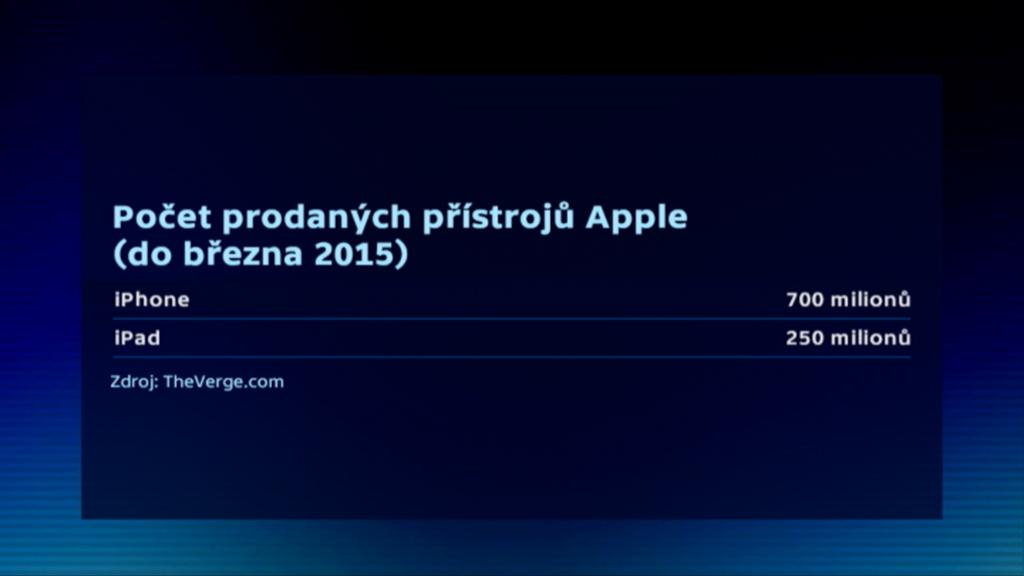Počet prodaných přístrojů Apple (do března 2015)