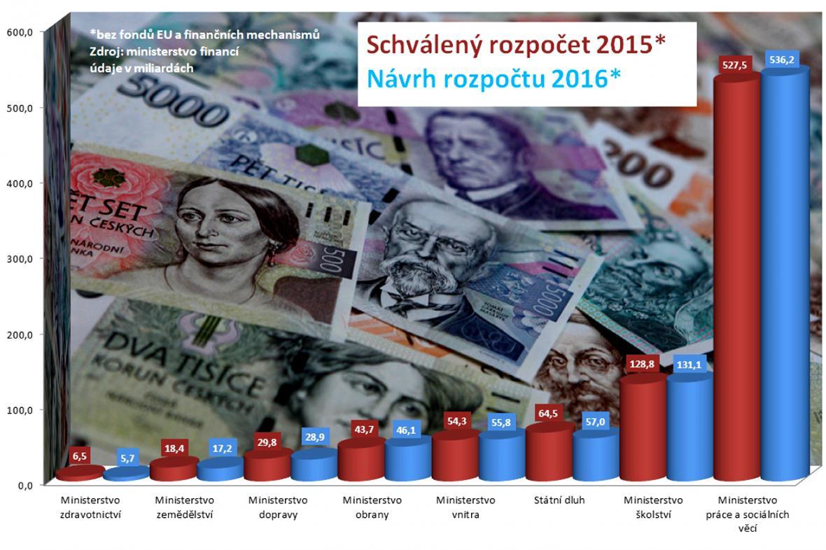 Rozpočet 2015/2016