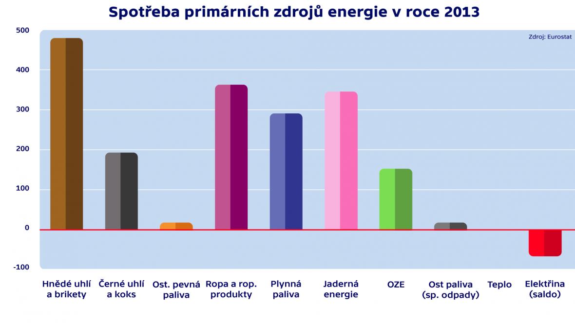 Spotřeba primárních zdrojů energie v roce 2013