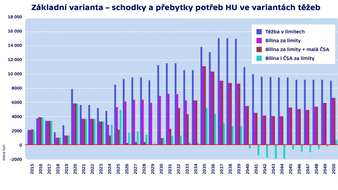 Základní varianta – schodky a přebytky potřeb HU ve variantách těžeb