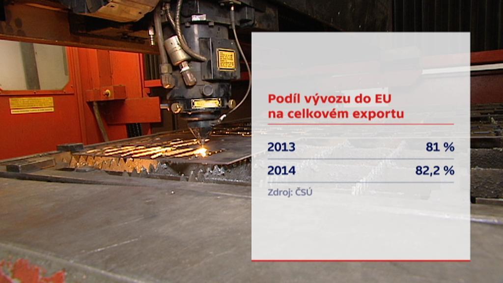 Podíl vývozu českých firem