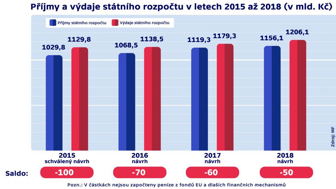 Příjmy a výdaje státního rozpočtu v letech 2015 až 2018 (v mld. Kč)