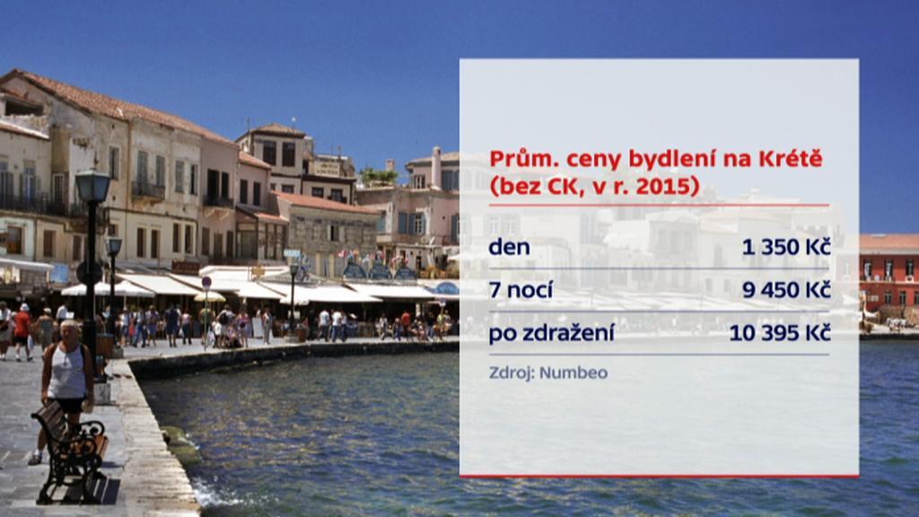 Bydlení na řeckých ostrovech bude stát více