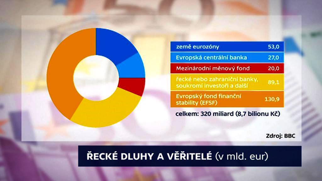 Řecké dluhy a věřitelé