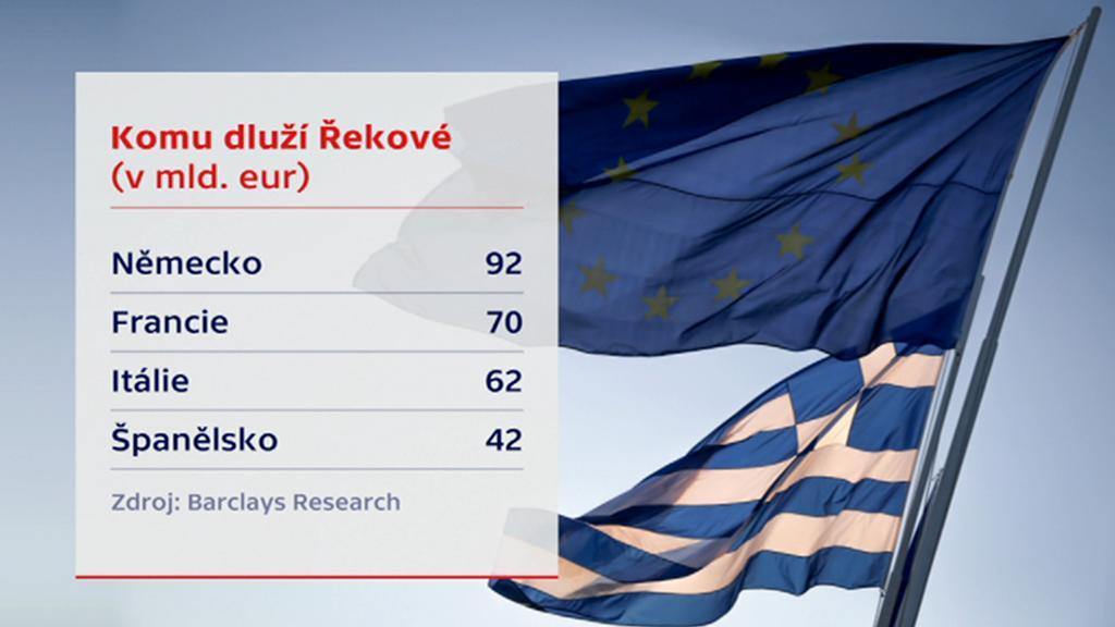 Věřitelé Řecka
