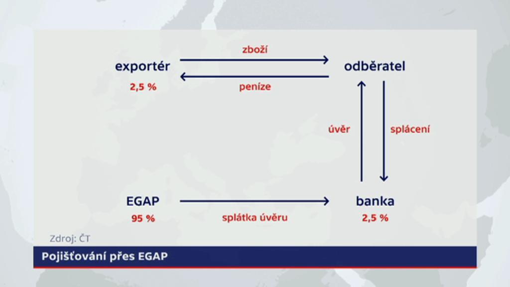 Jak funguje pojištění exportu?