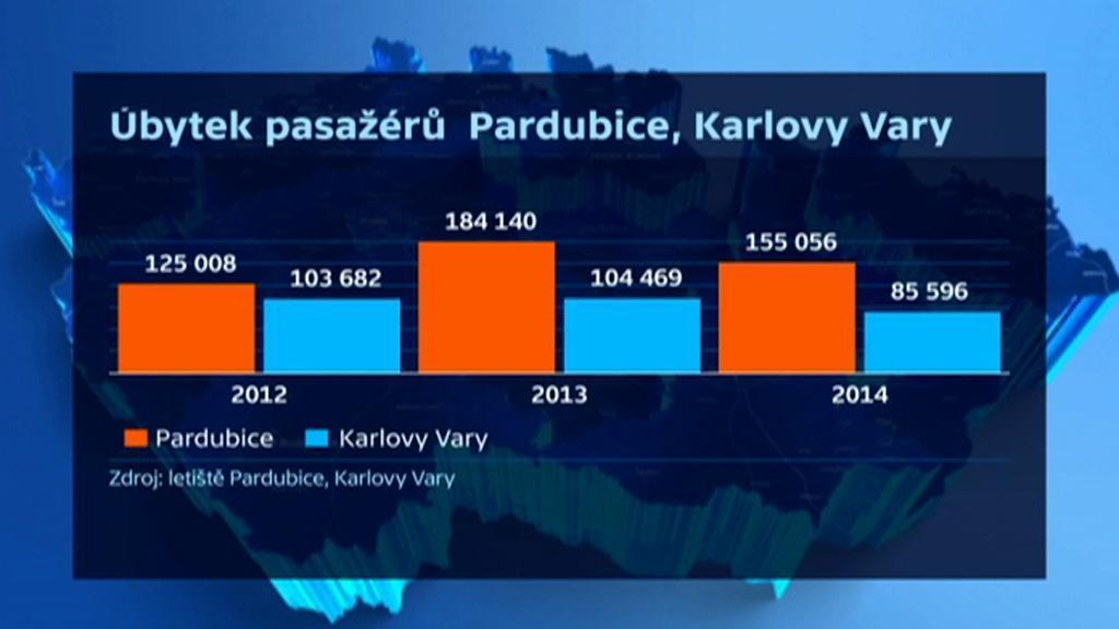 Úbytek pasažérů na letištích v Pardubicích a v Karlových Varech