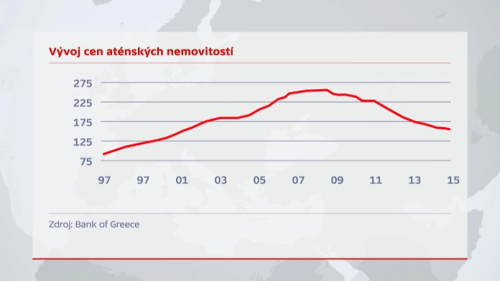 Vývoj cen aténských nemovitostí
