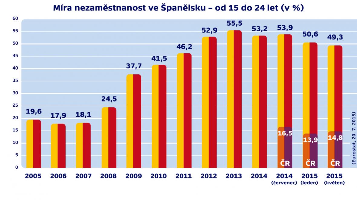 Míra nezaměstnanosti ve Španělsku