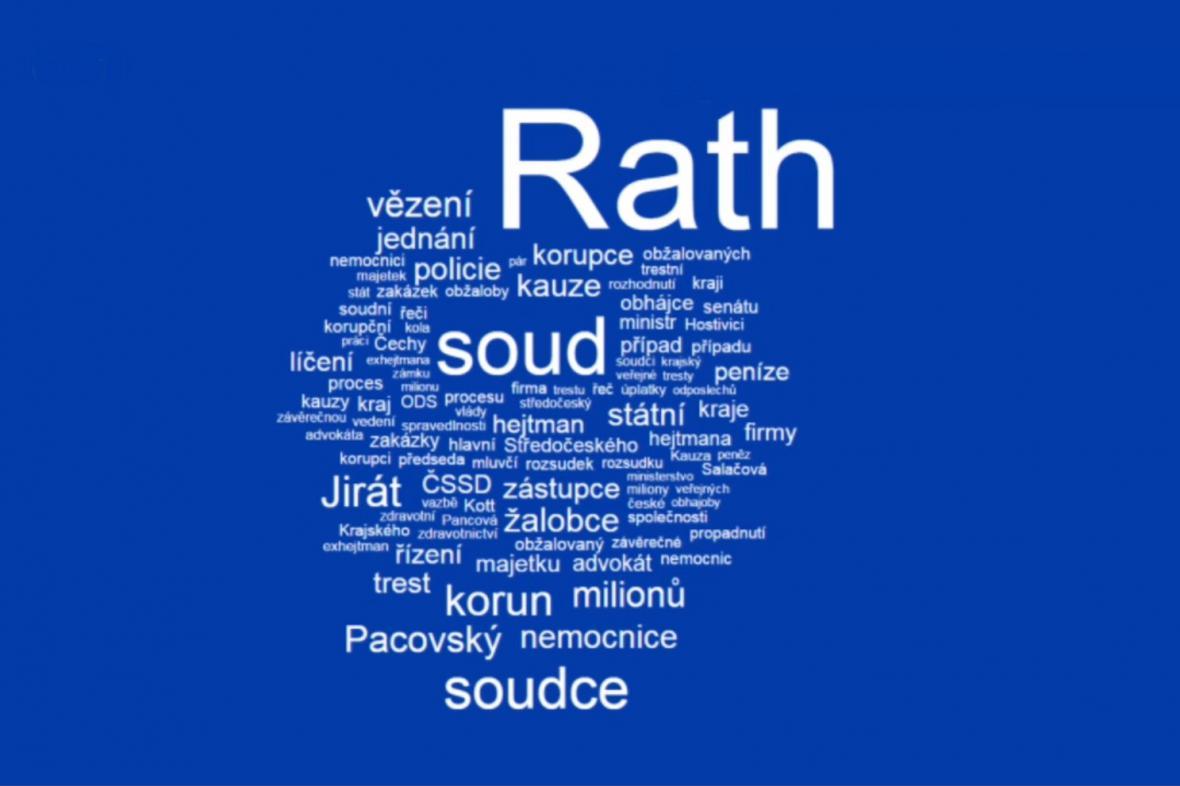 Wordcloud: Rathovo jméno se objevilo ve 300 článcích celostátních deníků ve dnech 1. 1. 2015 - 12. 7. 2015