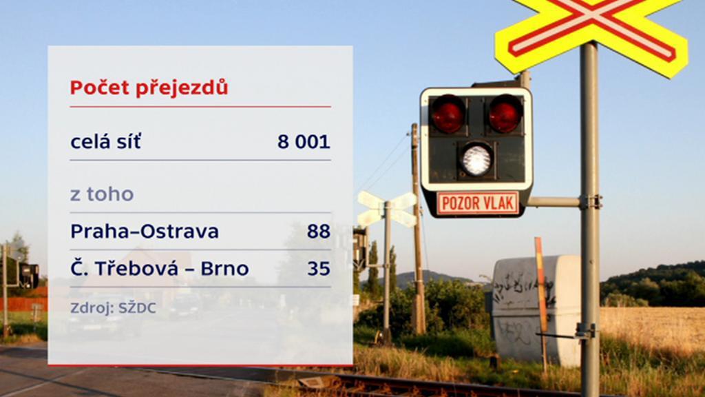 Počty přejezdů na železnici