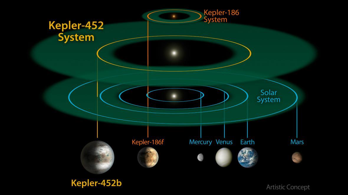 Exoplaneta Kepler-452b
