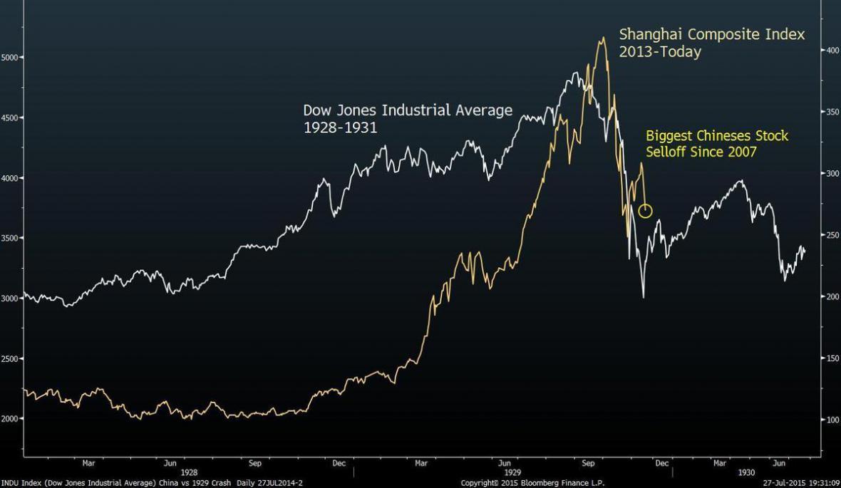 Čínské akcie budou zřejmě dále klesat