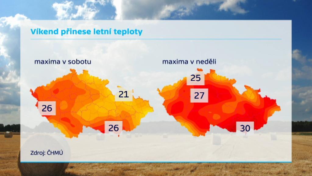Víkend přinese letní teploty