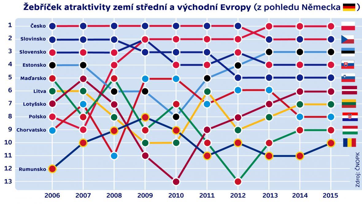 Žebříček atraktivity zemí střední a východní Evropy