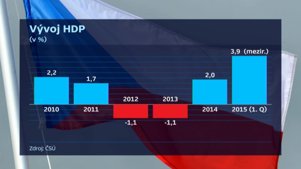 Vývoj českého HDP