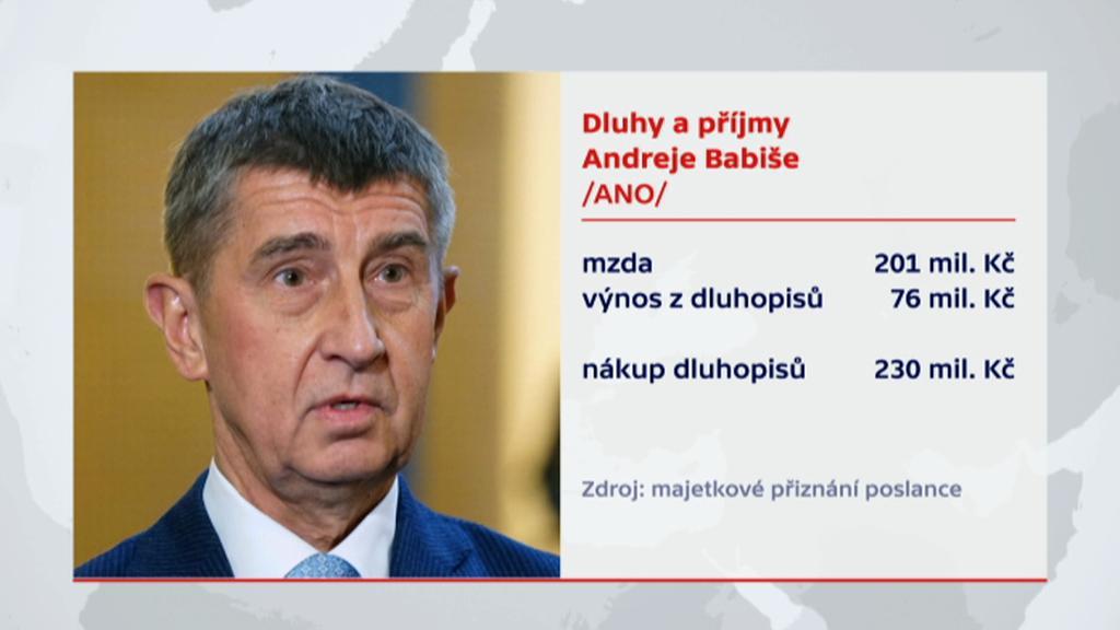 Dluhy a příjmy Andreje Babiše za rok 2014