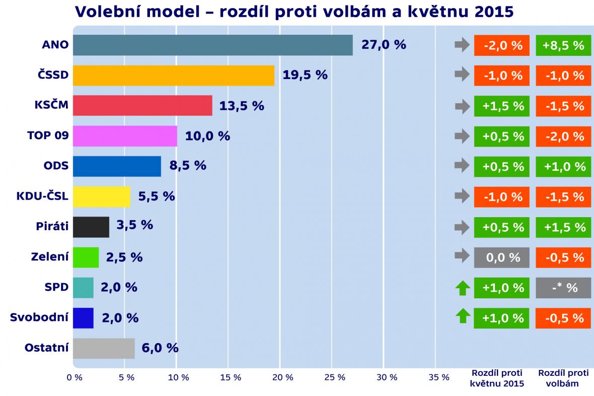 Volební model - červen 2015