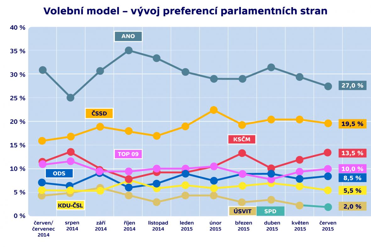 Vývoj volebních preferencí - červen 2015