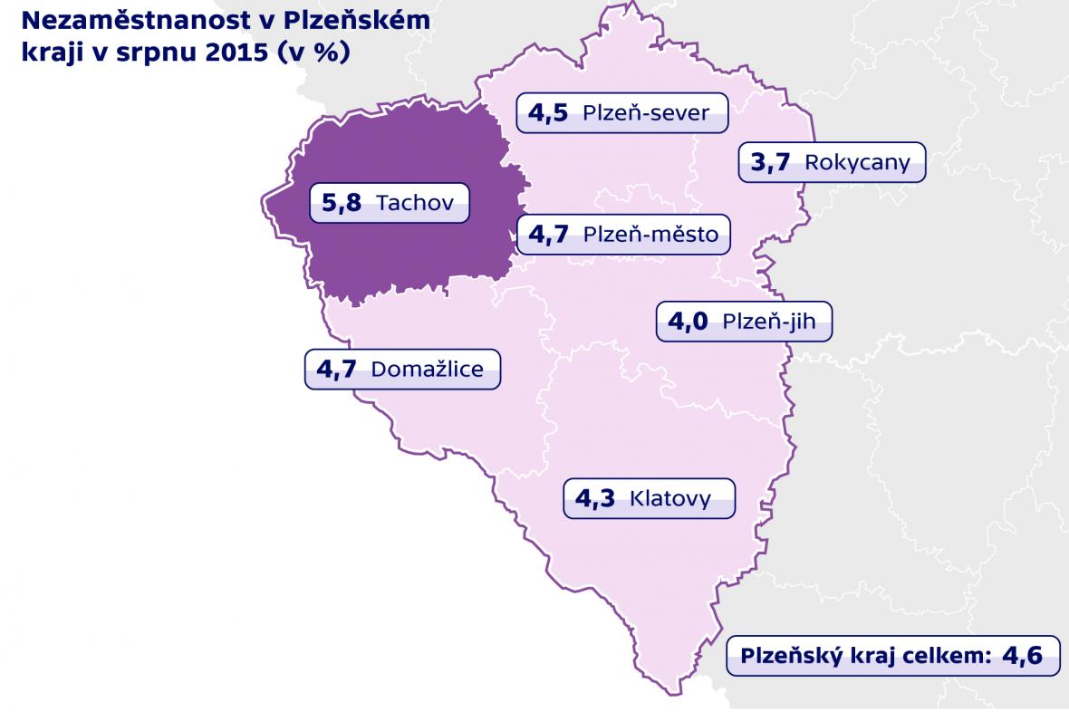 Nezaměstnanost v Plzeňském kraji v srpnu 2015