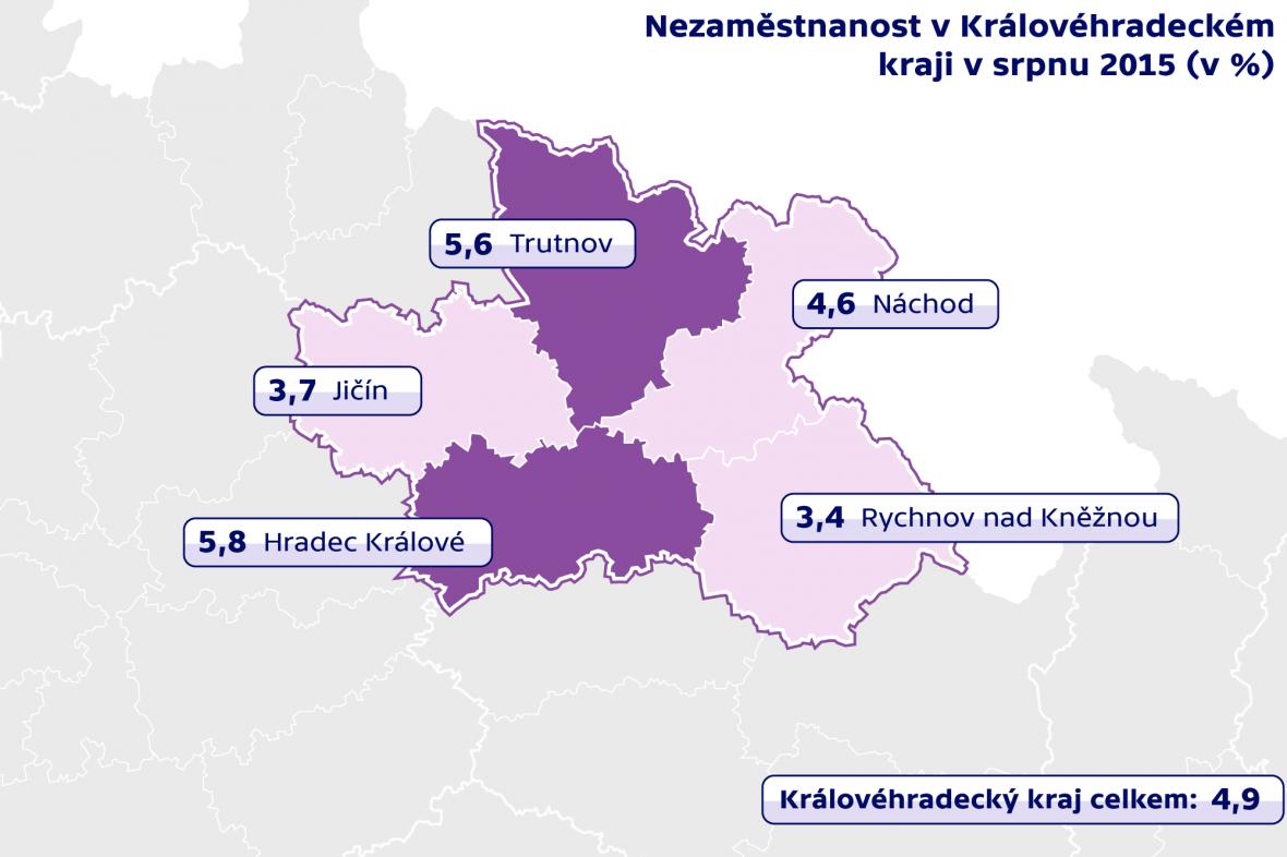 Nezaměstnanost v Královéhradeckém kraji v srpnu 2015